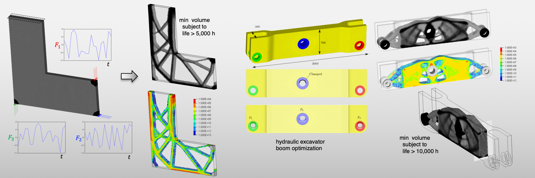 This slide shows two examples: the topology optimization of an L-bracket and a hydraulic excavator boom to minimize volume subject to a constraint on fatigue life.