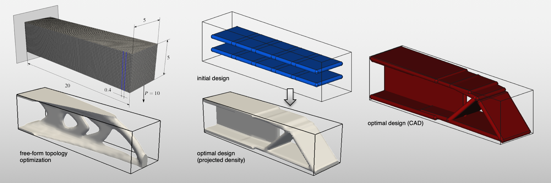 This slide shows the topology optimization of a cantilever beam made of plates