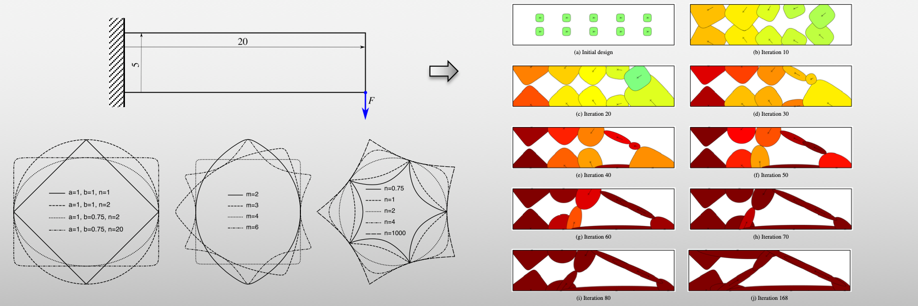 This slide shows an example of topology optimization of structures made of super shapes